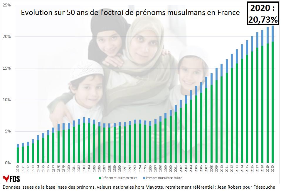 Prénoms musulmans France