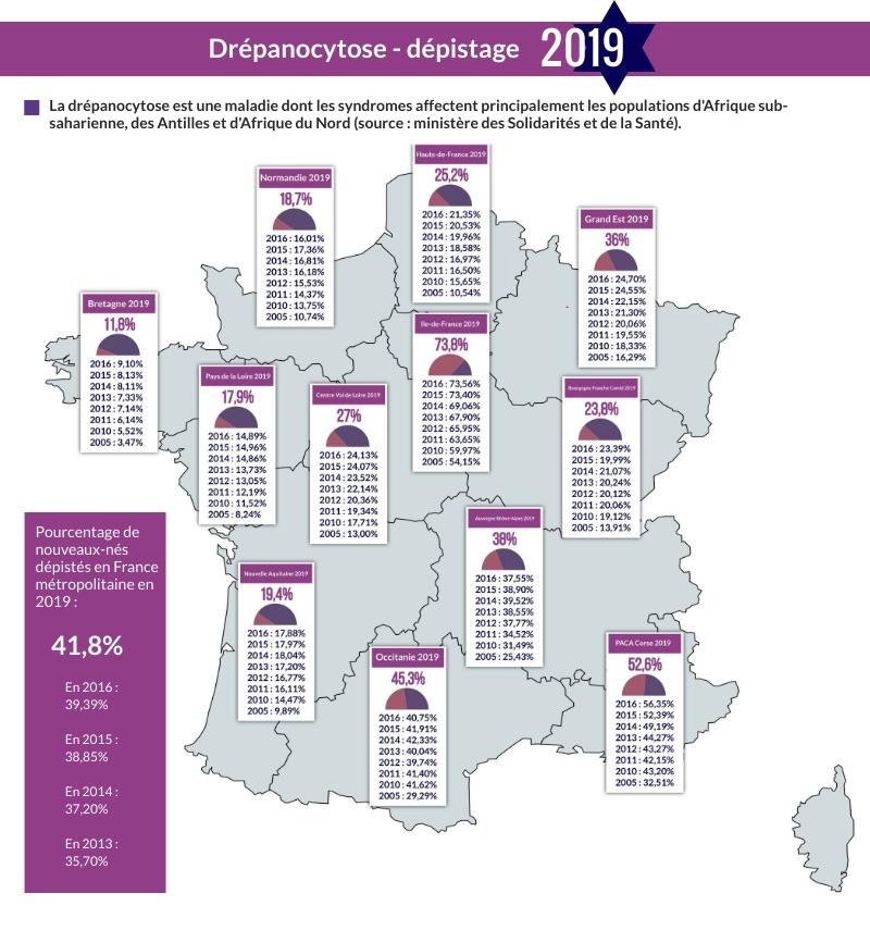 Drépanocytose France